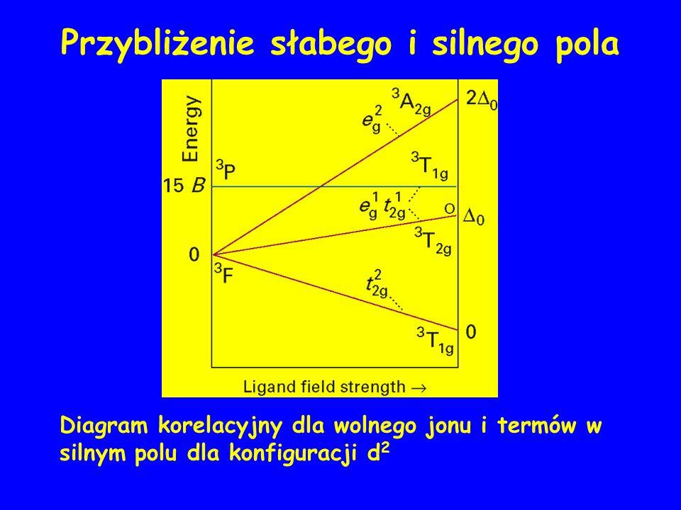 Przybliżenie słabego i silnego pola Diagram korelacyjny dla wolnego jonu i termów w silnym polu dla konfiguracji d 2 Słabe pole E( 3 F)=0 E( 3 P)=15B