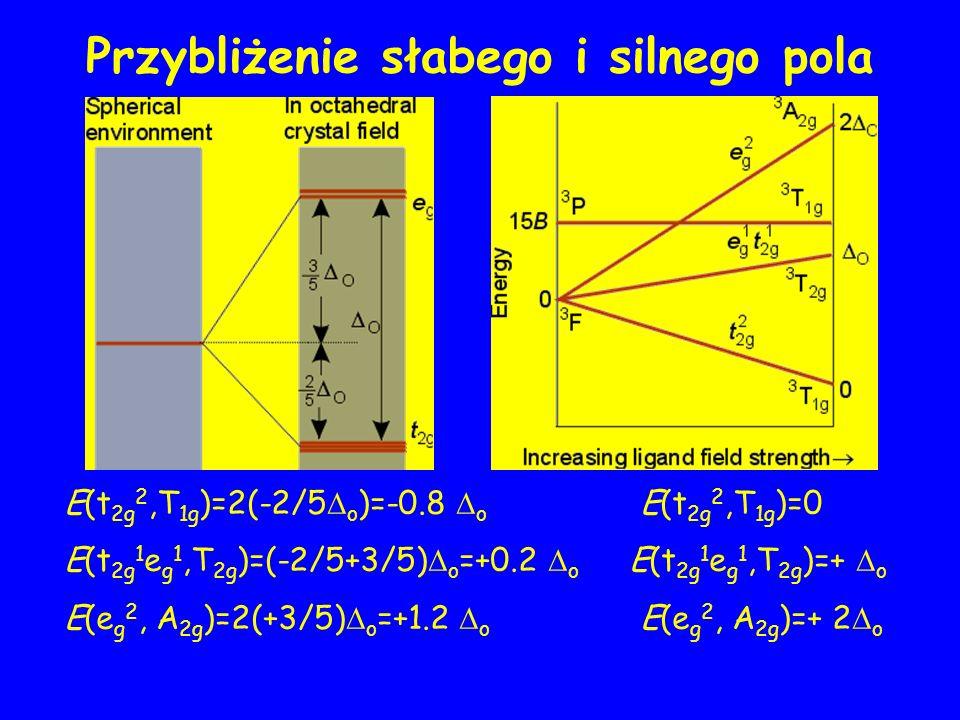 Przybliżenie słabego i silnego pola E(t 2g 2,T 1g )=2(-2/5 o )=-0.8 o E(t 2g 2,T 1g )=0 E(t 2g 1 e g 1,T 2g )=(-2/5+3/5) o =+0.2 o E(t 2g 1 e g 1,T 2g