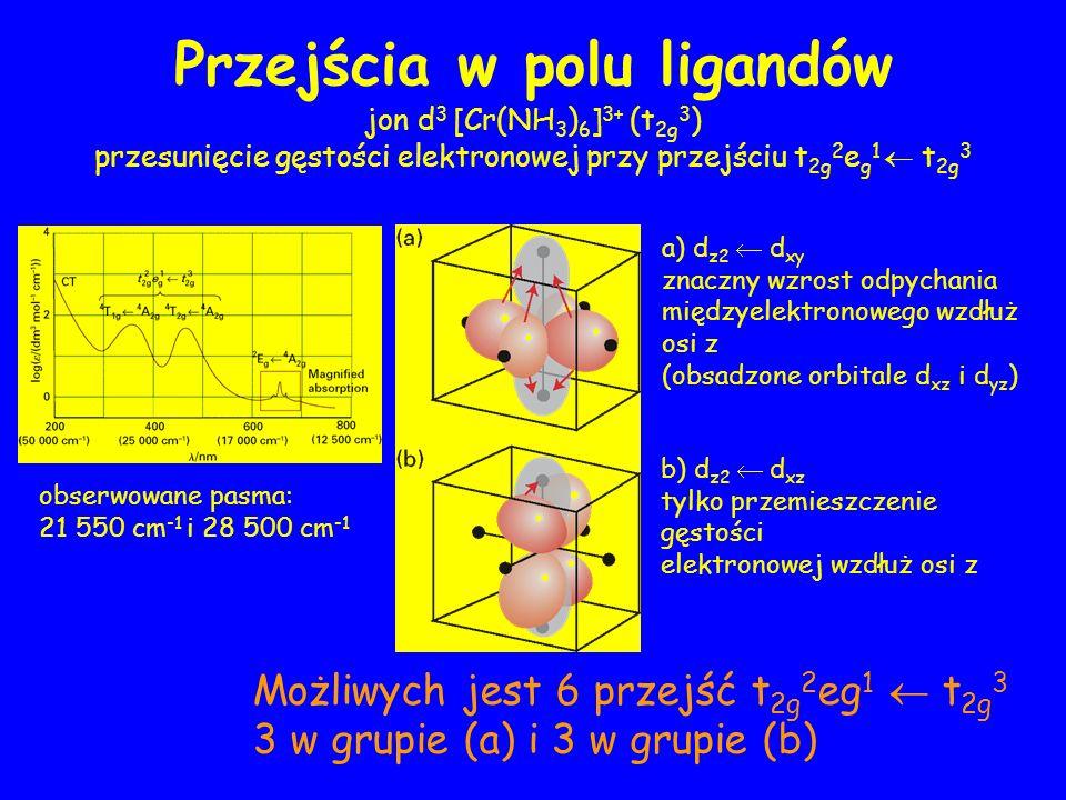 Przejścia w polu ligandów a) d z2 d xy znaczny wzrost odpychania międzyelektronowego wzdłuż osi z (obsadzone orbitale d xz i d yz ) obserwowane pasma: 21 550 cm -1 i 28 500 cm -1 jon d 3 [Cr(NH 3 ) 6 ] 3+ (t 2g 3 ) przesunięcie gęstości elektronowej przy przejściu t 2g 2 e g 1 t 2g 3 b) d z2 d xz tylko przemieszczenie gęstości elektronowej wzdłuż osi z Możliwych jest 6 przejść t 2g 2 eg 1 t 2g 3 3 w grupie (a) i 3 w grupie (b)
