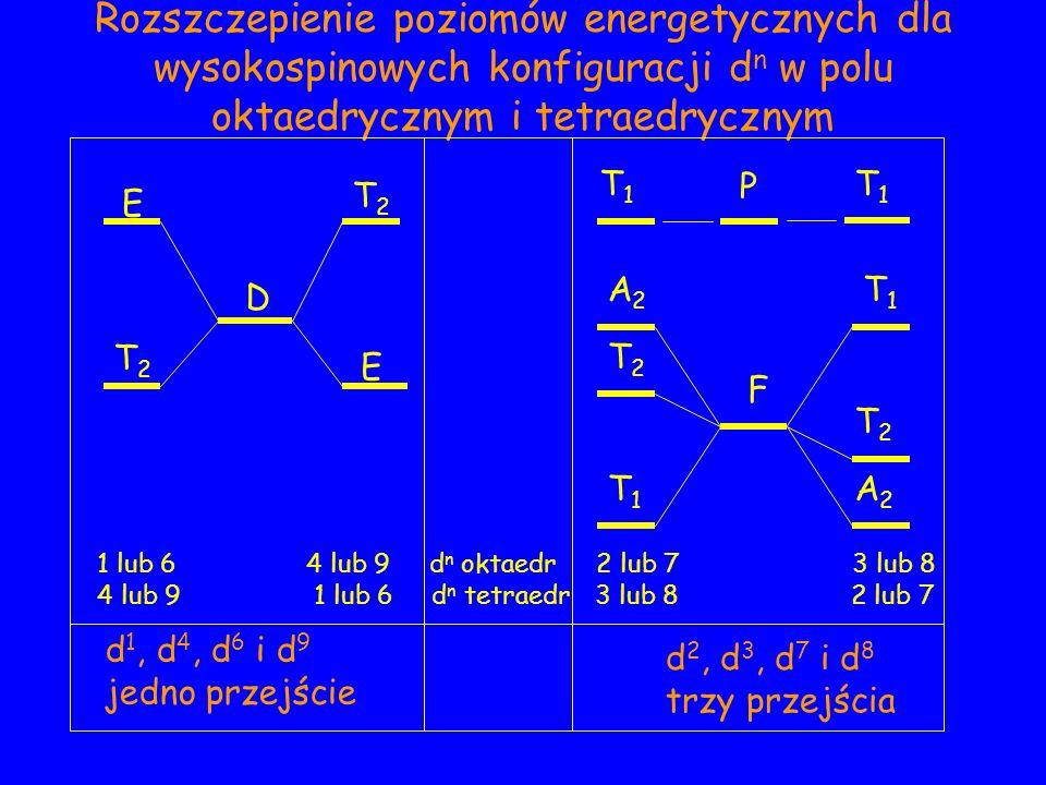 Rozszczepienie poziomów energetycznych dla wysokospinowych konfiguracji d n w polu oktaedrycznym i tetraedrycznym d 2, d 3, d 7 i d 8 trzy przejścia 1 lub 6 4 lub 9 d n oktaedr 2 lub 7 3 lub 8 4 lub 9 1 lub 6 d n tetraedr 3 lub 8 2 lub 7 E T2T2 T2T2 E D T1T1 T1T1 P A2A2 T2T2 T1T1 A2A2 T2T2 T1T1 F d 1, d 4, d 6 i d 9 jedno przejście