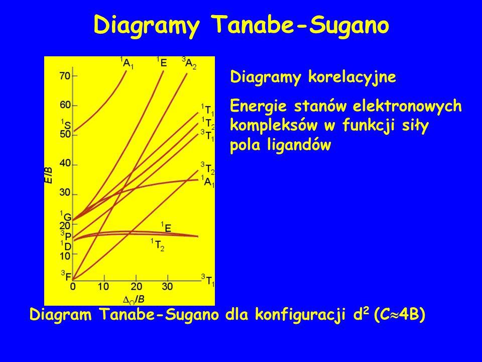 Diagramy Tanabe-Sugano Diagram Tanabe-Sugano dla konfiguracji d 2 (C 4B) Diagramy korelacyjne Energie stanów elektronowych kompleksów w funkcji siły pola ligandów