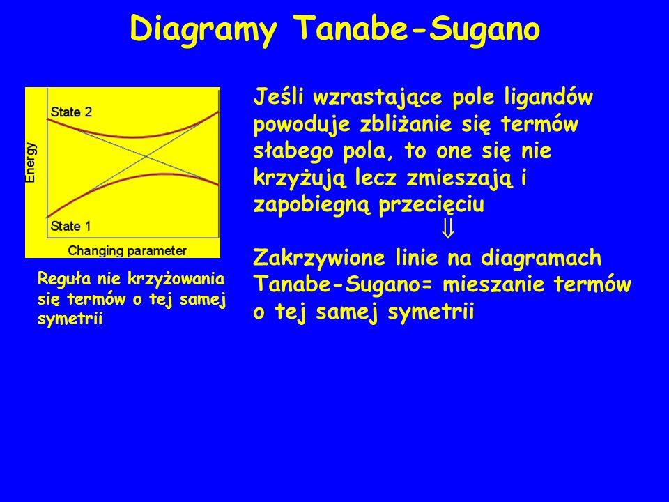 Diagramy Tanabe-Sugano Reguła nie krzyżowania się termów o tej samej symetrii Jeśli wzrastające pole ligandów powoduje zbliżanie się termów słabego po