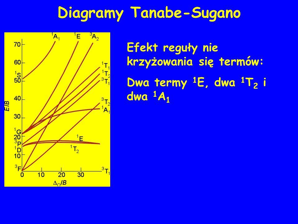 Diagramy Tanabe-Sugano Efekt reguły nie krzyżowania się termów: Dwa termy 1 E, dwa 1 T 2 i dwa 1 A 1