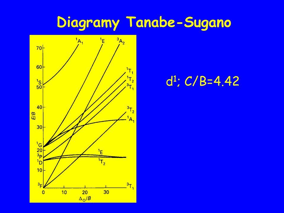 Diagramy Tanabe-Sugano d 1 ; C/B=4.42