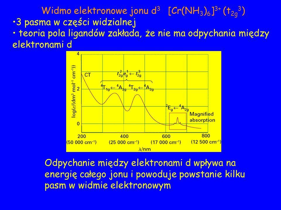 Widmo elektronowe jonu d 3 [Cr(NH 3 ) 6 ] 3+ (t 2g 3 ) 3 pasma w części widzialnej teoria pola ligandów zakłada, że nie ma odpychania między elektronami d Odpychanie między elektronami d wpływa na energię całego jonu i powoduje powstanie kilku pasm w widmie elektronowym