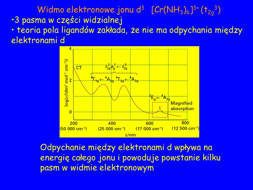 d 4 ; C/B=4.61[Mn(H 2 O) 6 ] 3+ 5 E g Diagramy Tanabe-Sugano