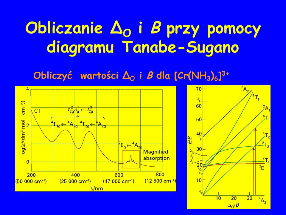Obliczanie Δ O i B przy pomocy diagramu Tanabe-Sugano Obliczyć wartości Δ O i B dla [Cr(NH 3 ) 6 ] 3+
