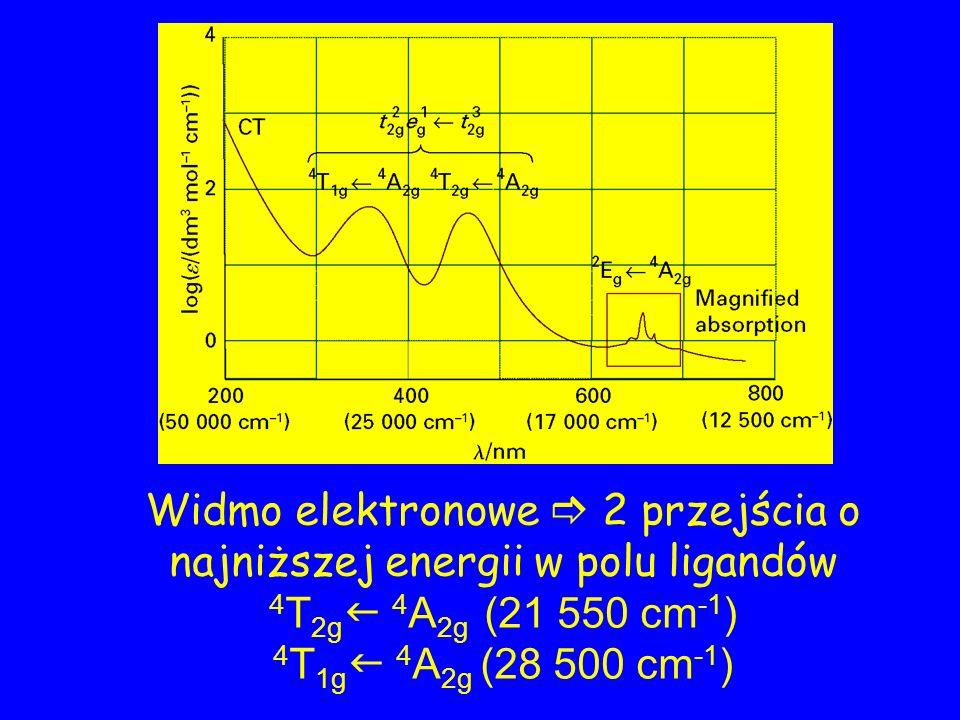 Widmo elektronowe 2 przejścia o najniższej energii w polu ligandów 4 T 2g 4 A 2g (21 550 cm -1 ) 4 T 1g 4 A 2g (28 500 cm -1 )