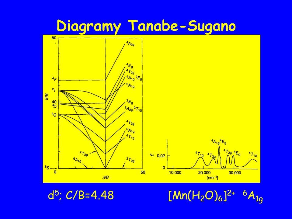 d 5 ; C/B=4.48 [Mn(H 2 O) 6 ] 2+ 6 A 1g Diagramy Tanabe-Sugano