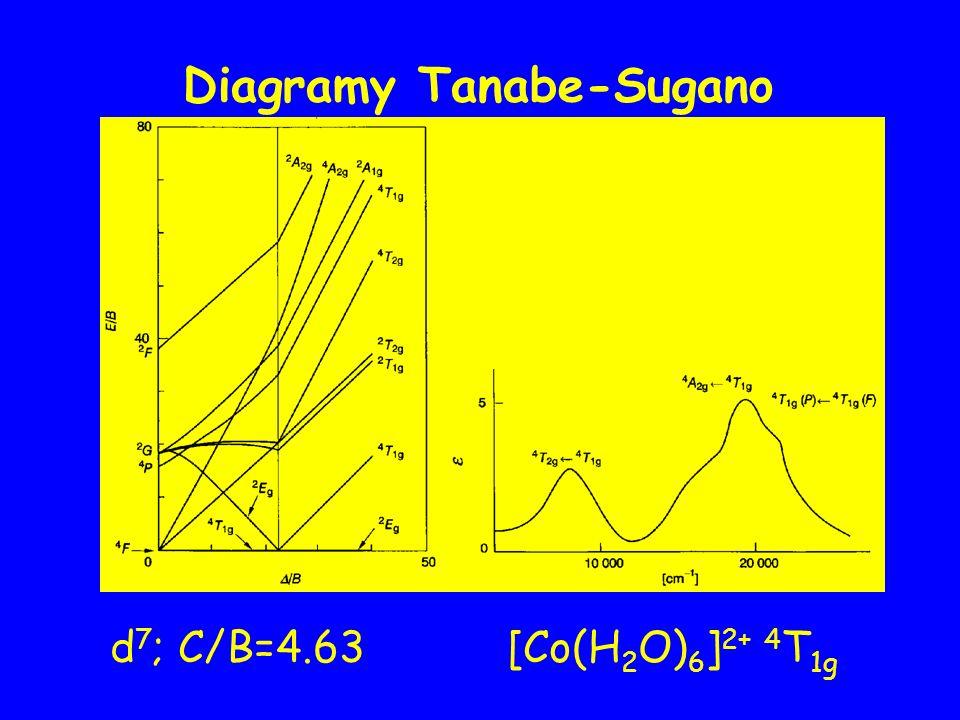 d 7 ; C/B=4.63 [Co(H 2 O) 6 ] 2+ 4 T 1g Diagramy Tanabe-Sugano
