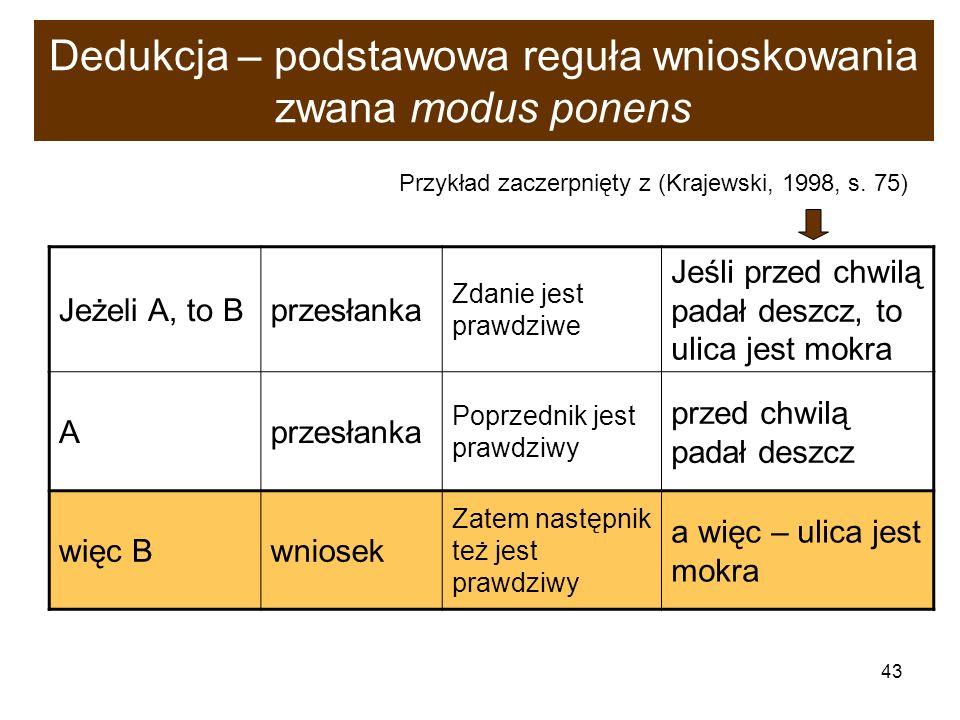 43 Dedukcja – podstawowa reguła wnioskowania zwana modus ponens Jeżeli A, to Bprzesłanka Zdanie jest prawdziwe Jeśli przed chwilą padał deszcz, to uli