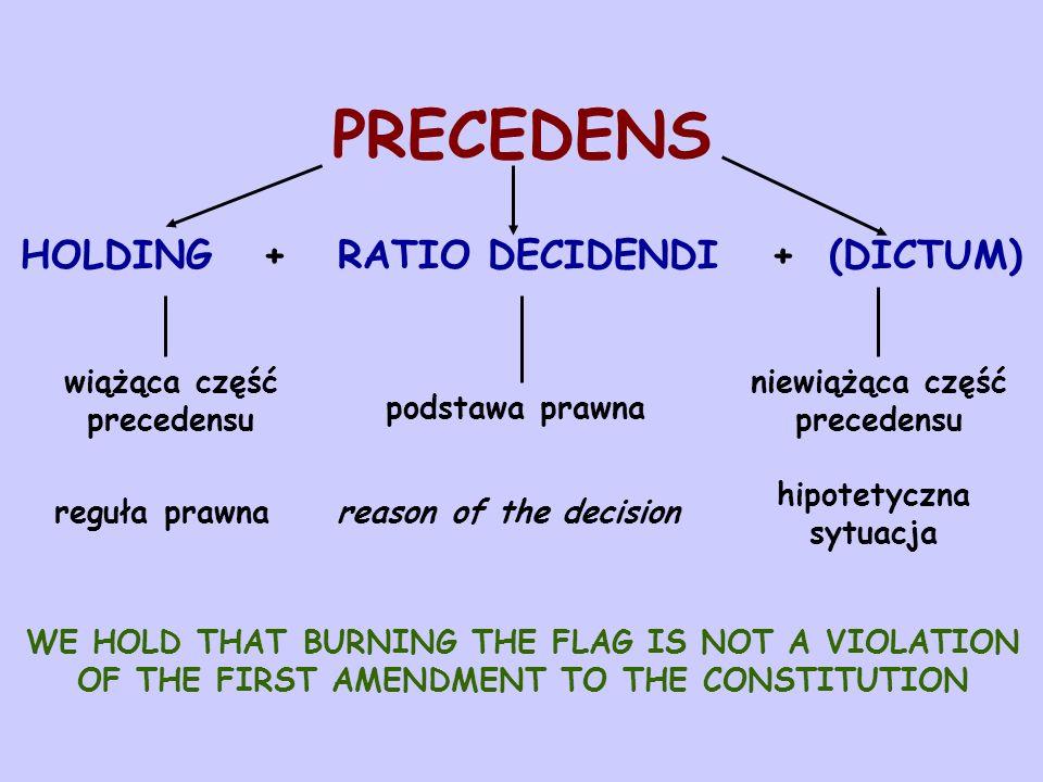 PRECEDENS HOLDING + RATIO DECIDENDI + (DICTUM) wiążąca część precedensu reguła prawna podstawa prawna niewiążąca część precedensu hipotetyczna sytuacj