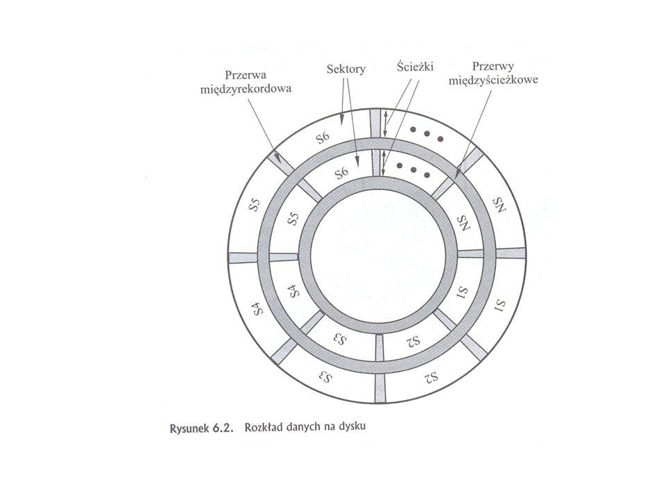 Dyski optyczne Dwa typy organizacji zapisu: a)CAV (stała prędkość kątowa) – koncentryczne ścieżki jak w dyskach magnetycznych b)CLV (stała prędkość liniowa – (spiralna ścieżka zapisu, silnik o zmiennej liczbie obrotów), trudniej zorganizować dostęp swobodny czasy dostępu dla CD-ROM nawet do 0,5 s