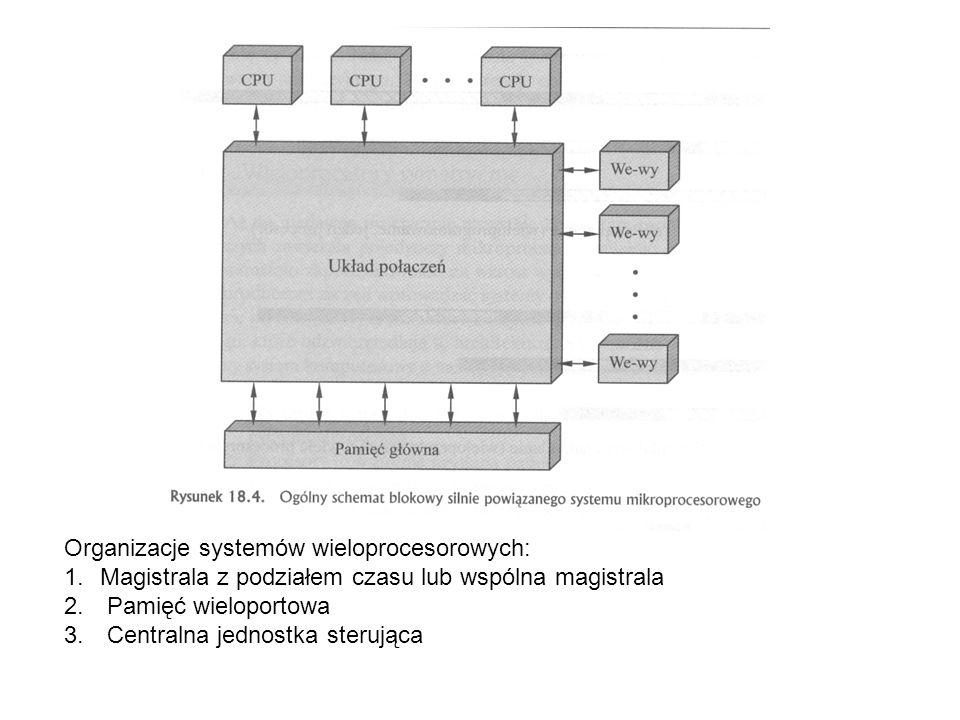 Organizacje systemów wieloprocesorowych: 1.Magistrala z podziałem czasu lub wspólna magistrala 2. Pamięć wieloportowa 3. Centralna jednostka sterująca