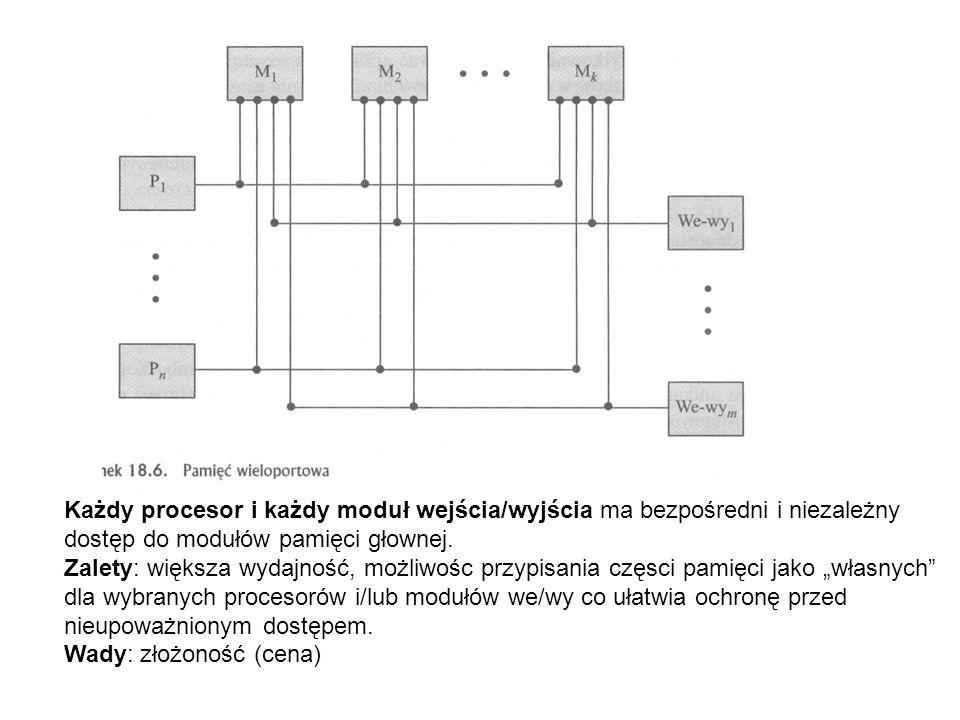 Każdy procesor i każdy moduł wejścia/wyjścia ma bezpośredni i niezależny dostęp do modułów pamięci głownej. Zalety: większa wydajność, możliwośc przyp
