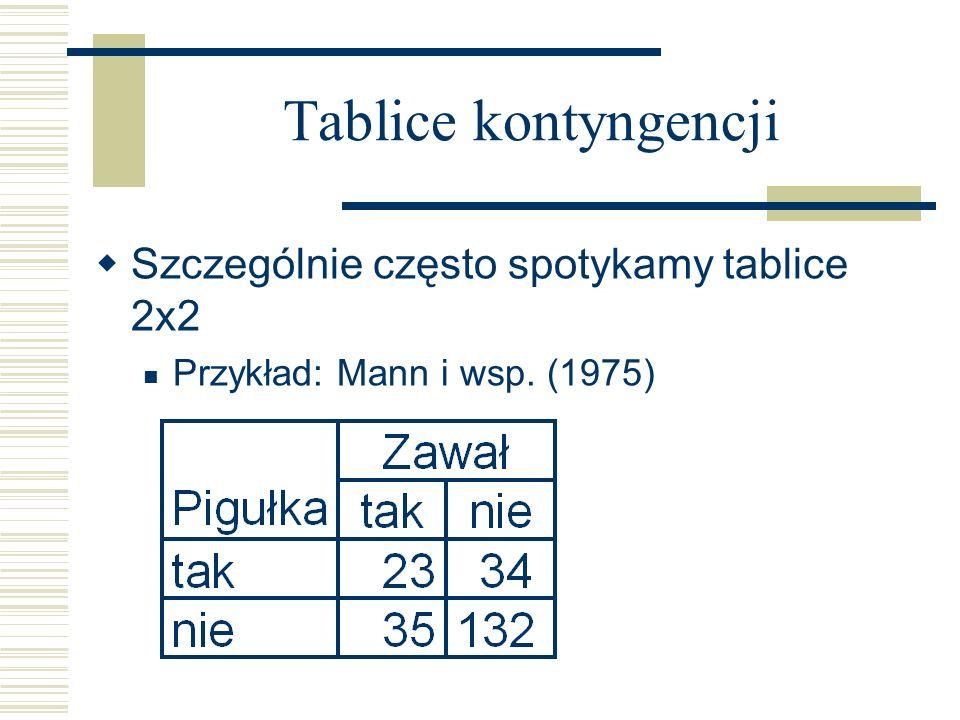 Tablice kontyngencji Szczególnie często spotykamy tablice 2x2 Przykład: Mann i wsp. (1975)