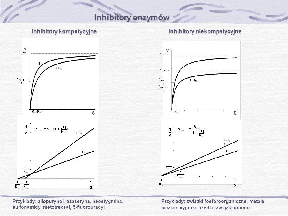 Inhibitory enzymów Inhibitory kompetycyjne Inhibitory niekompetycyjne Przykłady: allopurynol, azaseryna, neostygmina, sulfonamidy, metotreksat, 5-fluo