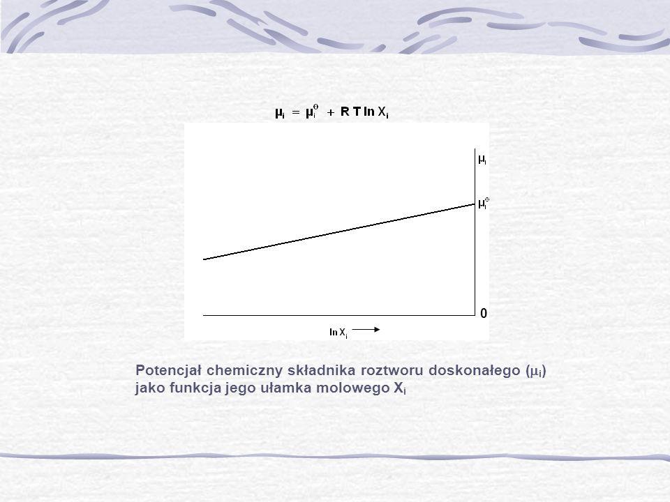 Potencjał chemiczny składnika roztworu doskonałego ( i ) jako funkcja jego ułamka molowego X i 0