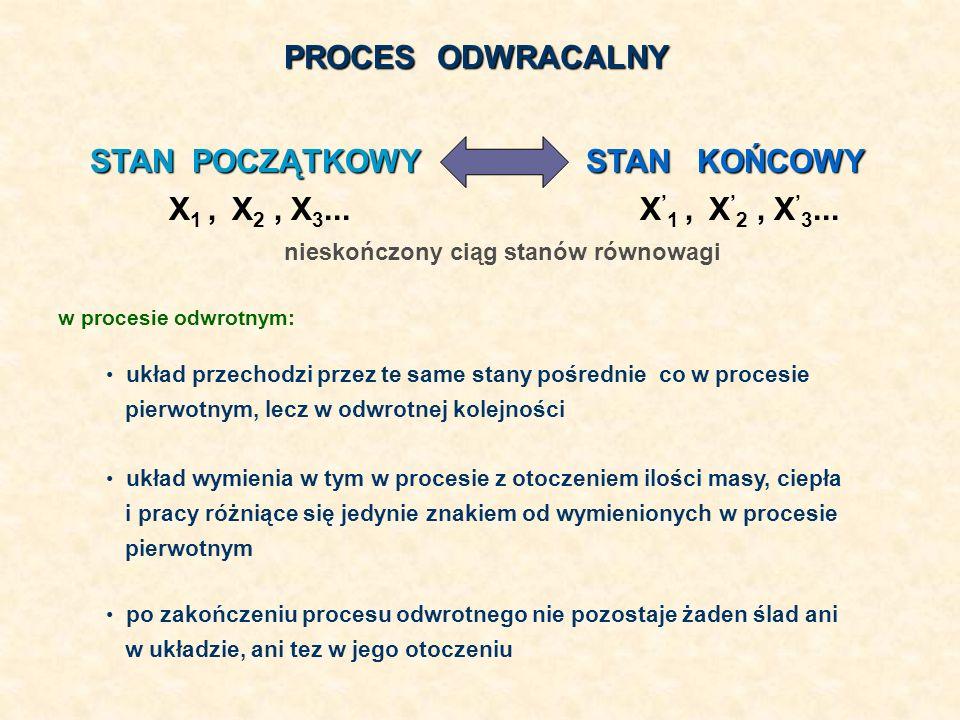 PROCES ODWRACALNY nieskończony ciąg stanów równowagi STAN POCZĄTKOWY STAN KOŃCOWY X 1, X 2, X 3... w procesie odwrotnym: układ przechodzi przez te sam