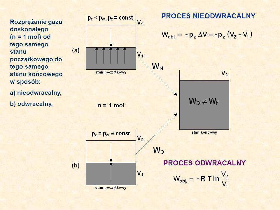 PROCES NIEODWRACALNY PROCES ODWRACALNY Rozprężanie gazu doskonałego (n = 1 mol) od tego samego stanu początkowego do tego samego stanu końcowego w spo