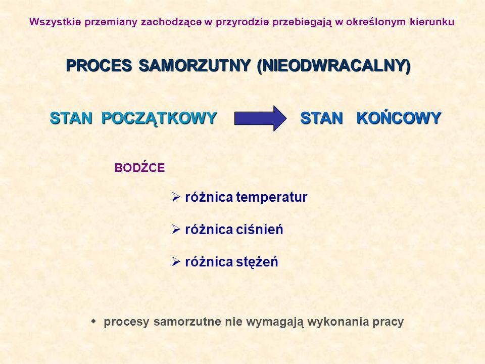 PROCES SAMORZUTNY (NIEODWRACALNY) różnica temperatur różnica ciśnień różnica stężeń procesy samorzutne nie wymagają wykonania pracy BODŹCE Wszystkie p