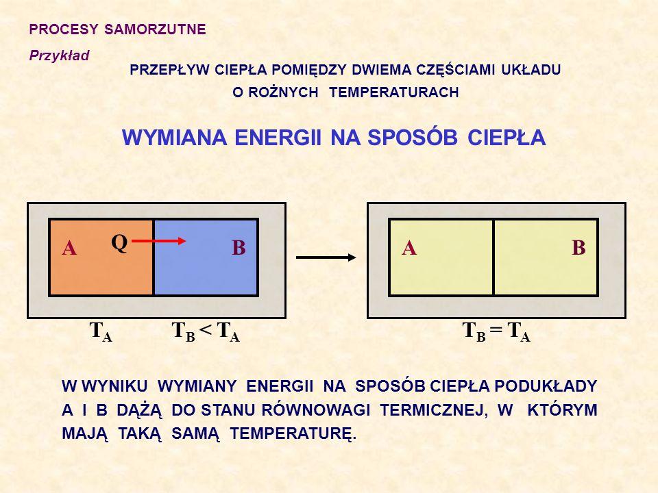 PROCESY SAMORZUTNE Przykład PRZEPŁYW CIEPŁA POMIĘDZY DWIEMA CZĘŚCIAMI UKŁADU O ROŻNYCH TEMPERATURACH WYMIANA ENERGII NA SPOSÓB CIEPŁA W WYNIKU WYMIANY