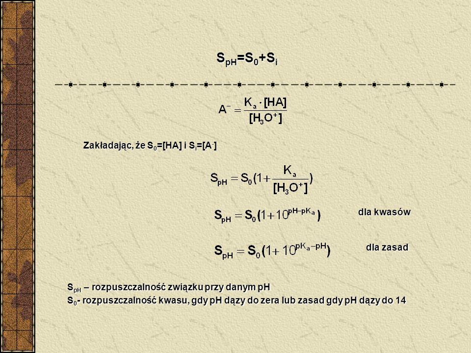 S pH =S 0 +S i Zakładając, że S 0 =[HA] i S i =[A - ] dla kwasów dla zasad S pH – rozpuszczalność związku przy danym pH S 0 - rozpuszczalność kwasu, g