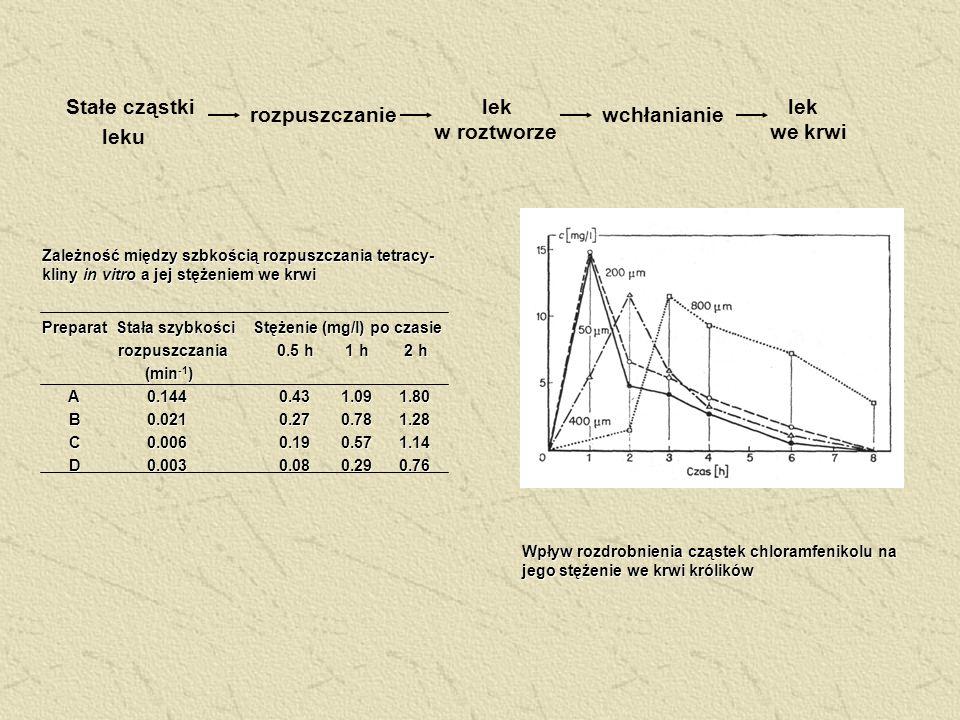 Stałe cząstki leku lek we krwi rozpuszczaniewchłanianie lek w roztworze Preparat Stała szybkości Stężenie (mg/l) po czasie rozpuszczania 0.5 h 1 h 2 h