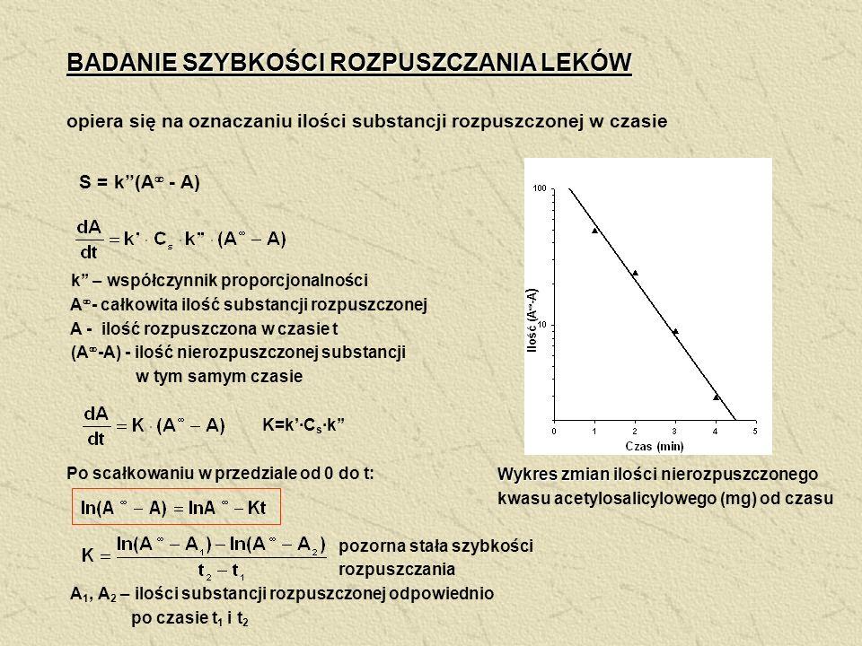 BADANIE SZYBKOŚCI ROZPUSZCZANIA LEKÓW opiera się na oznaczaniu ilości substancji rozpuszczonej w czasie k – współczynnik proporcjonalności A - całkowi