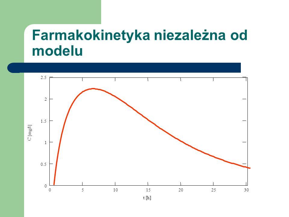 Farmakokinetyka niezależna od modelu 051015202530 0 0.5 1 1.5 2 2.5 t [h] C [mg/l]