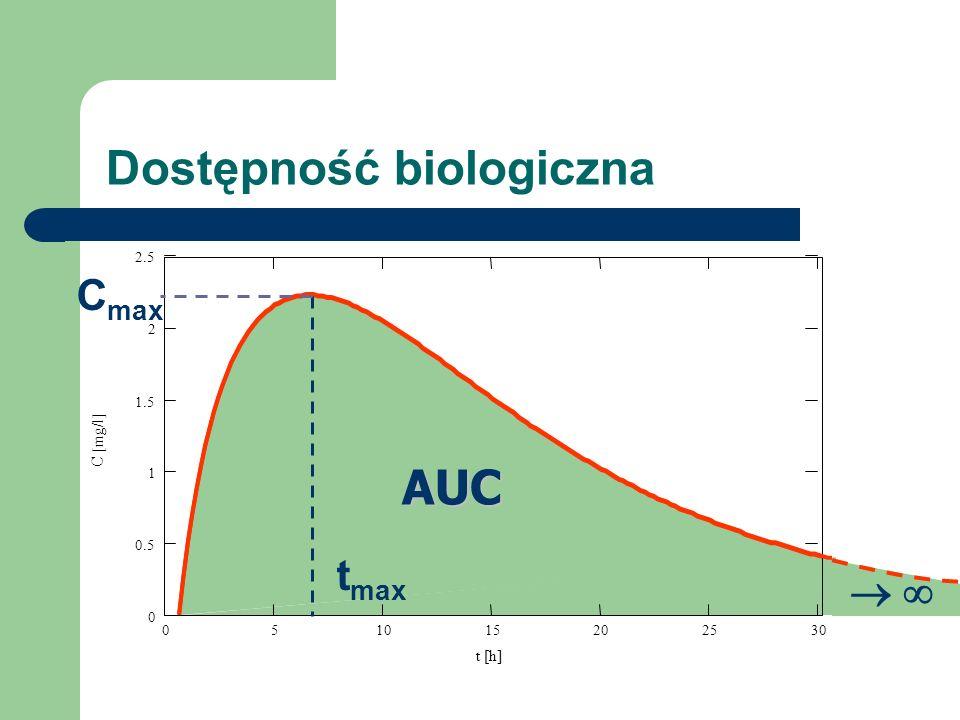 Dostępność biologiczna 051015202530 0 0.5 1 1.5 2 2.5 t [h] C [mg/l] C max t max AUC