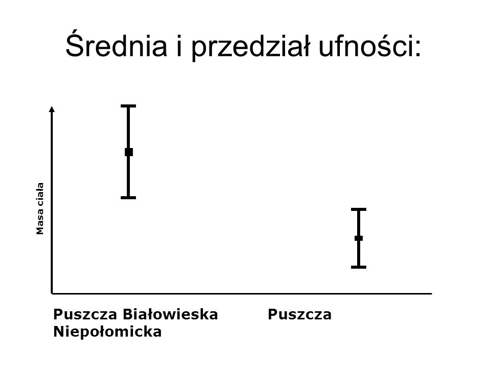 Średnia i przedział ufności: Puszcza Białowieska Puszcza Niepołomicka Masa ciała
