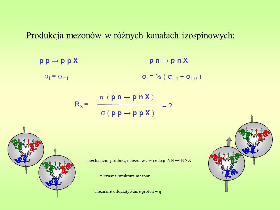 Produkcja mezonów w różnych kanałach izospinowych: p p p p X σ I = σ I=1 p n p n X σ I = ½ ( σ I=1 + σ I=0 ) R X = σ ( p n p n X ) σ ( p p p p X ) = .