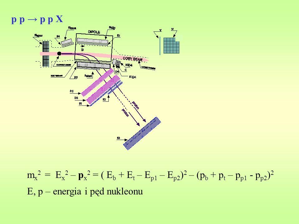 p p p p X m x 2 = E x 2 – p x 2 = ( E b + E t – E p1 – E p2 ) 2 – (p b + p t – p p1 - p p2 ) 2 E, p – energia i pęd nukleonu