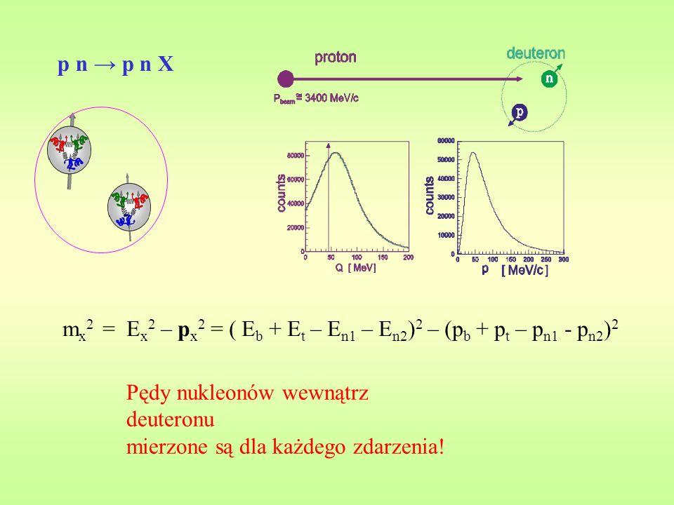 p n p n X Pędy nukleonów wewnątrz deuteronu mierzone są dla każdego zdarzenia.