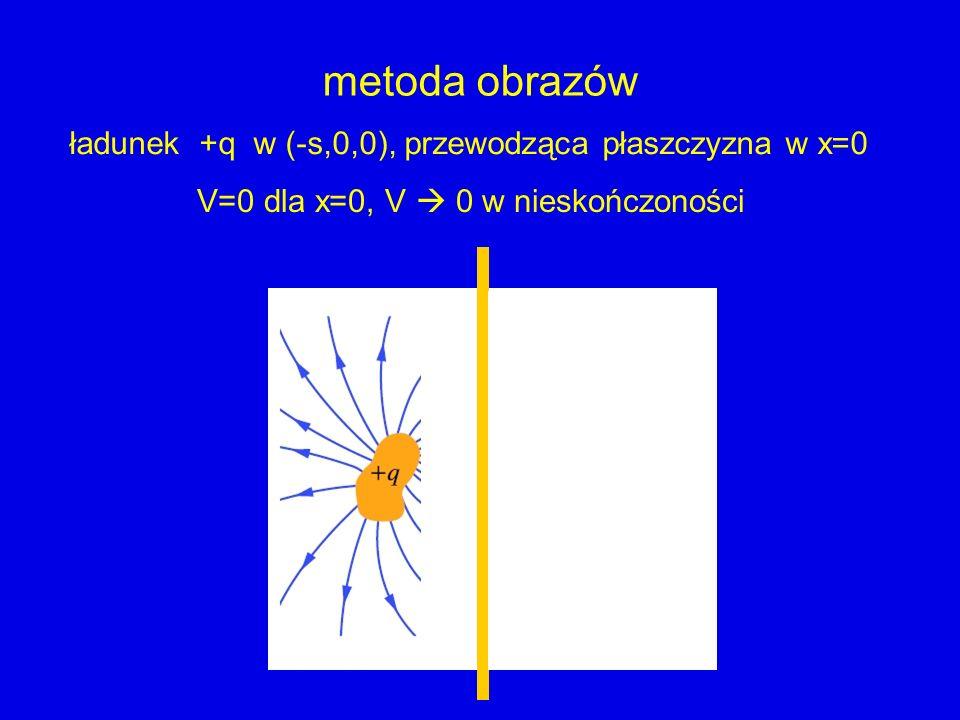 metoda obrazów ładunek +q w (-s,0,0), przewodząca płaszczyzna w x=0 V=0 dla x=0, V 0 w nieskończoności