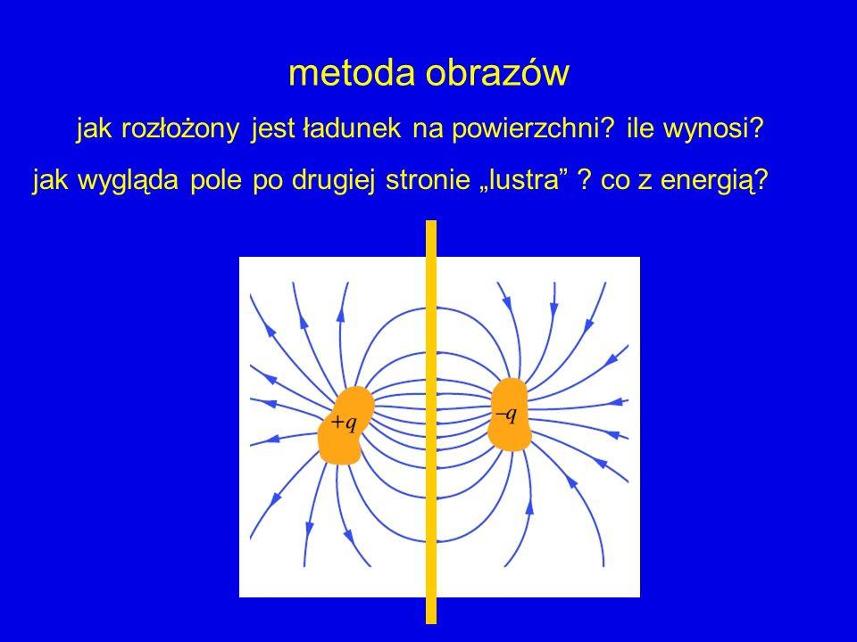 metoda obrazów jak rozłożony jest ładunek na powierzchni? ile wynosi? jak wygląda pole po drugiej stronie lustra ? co z energią?