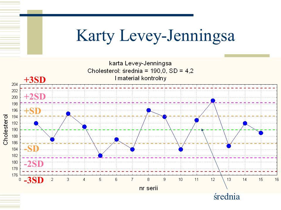 Karty Levey-Jenningsa średnia +SD -SD +2SD -2SD +3SD -3SD