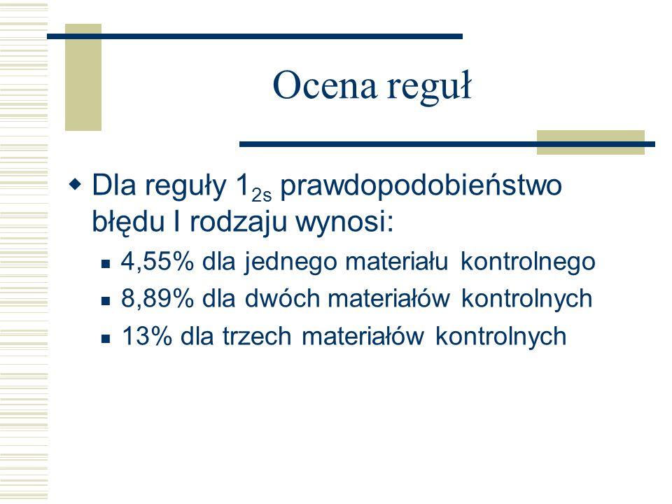 Ocena reguł Dla reguły 1 2s prawdopodobieństwo błędu I rodzaju wynosi: 4,55% dla jednego materiału kontrolnego 8,89% dla dwóch materiałów kontrolnych