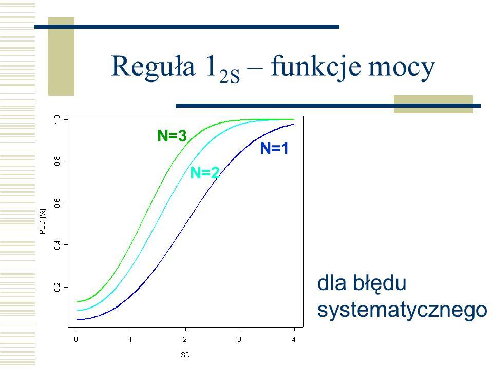 Reguła 1 2S – funkcje mocy N=2 N=1 N=3 dla błędu systematycznego