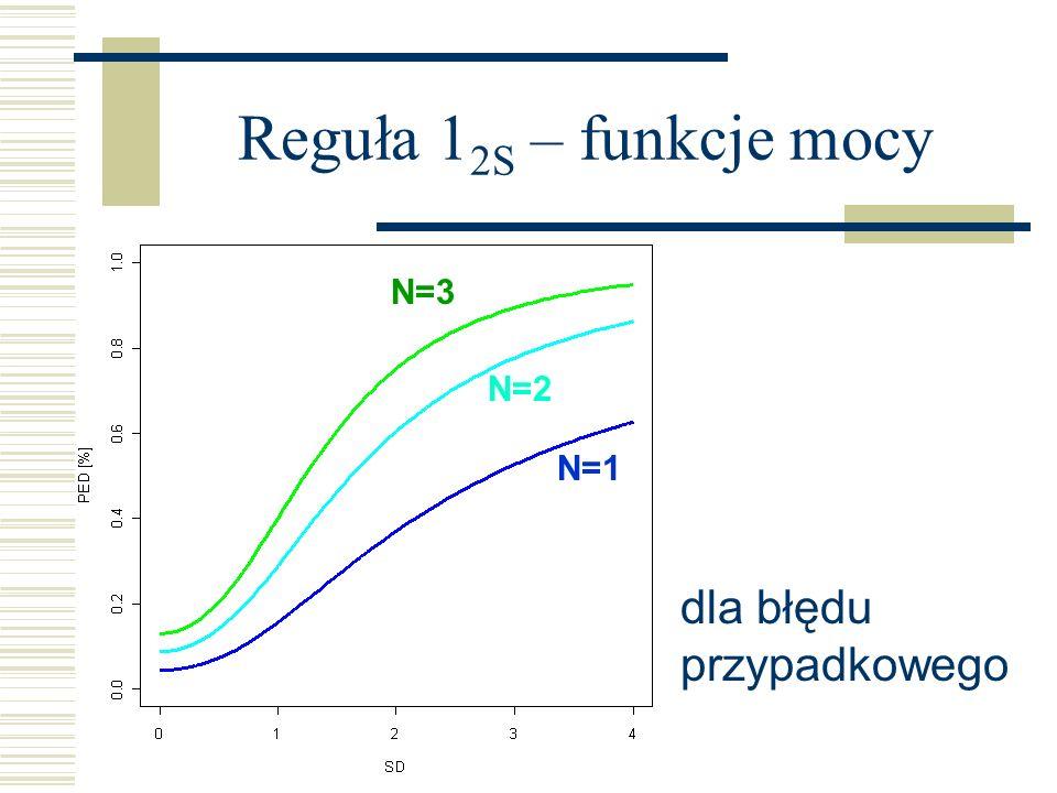 Reguła 1 2S – funkcje mocy N=1 N=2 N=3 dla błędu przypadkowego
