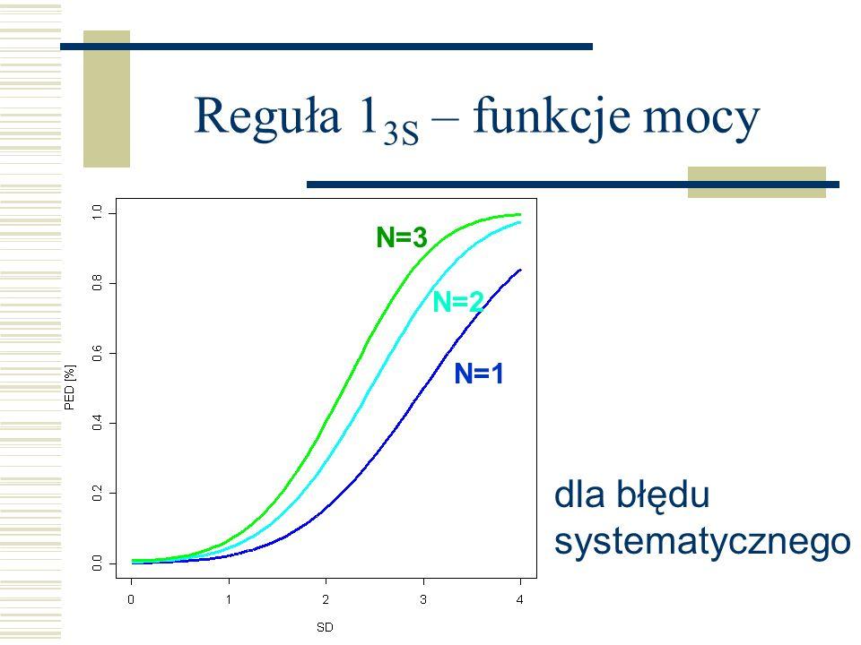 Reguła 1 3S – funkcje mocy N=2 N=1 N=3 dla błędu systematycznego