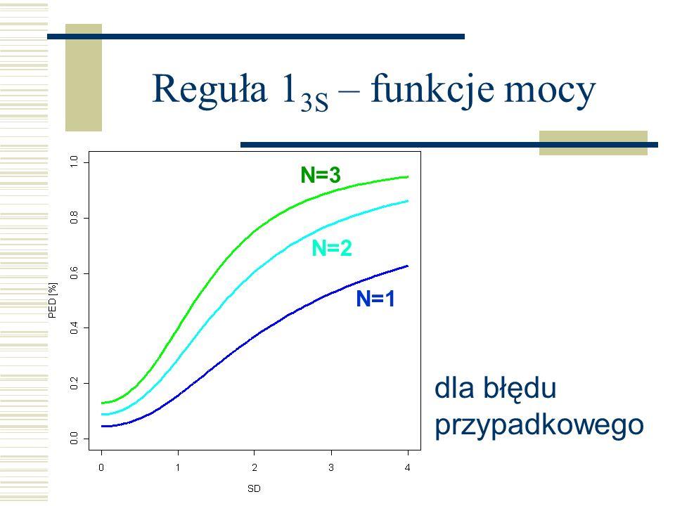 Reguła 1 3S – funkcje mocy N=1 N=2 N=3 dla błędu przypadkowego