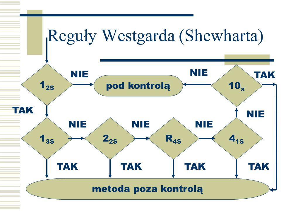 Reguły Westgarda (Shewharta) 1 3S 2 2S R 4S 4 1S 10 x pod kontrolą NIE metoda poza kontrolą TAK 1 2S NIE TAK