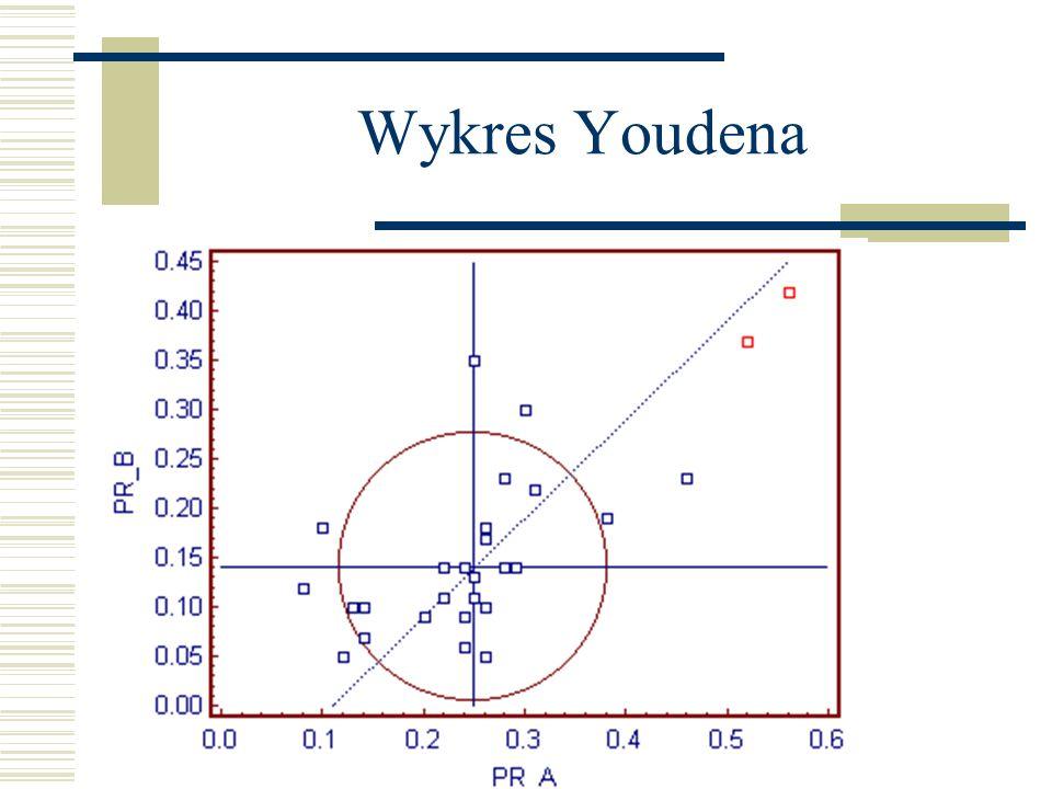 Wykres Youdena