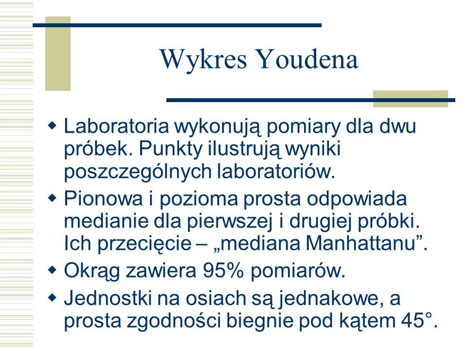 Laboratoria wykonują pomiary dla dwu próbek. Punkty ilustrują wyniki poszczególnych laboratoriów. Pionowa i pozioma prosta odpowiada medianie dla pier
