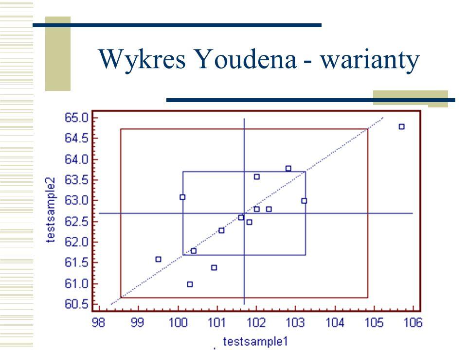 Wykres Youdena - warianty