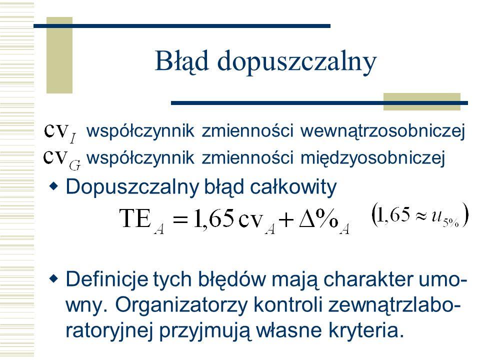Błąd dopuszczalny współczynnik zmienności wewnątrzosobniczej współczynnik zmienności międzyosobniczej Dopuszczalny błąd całkowity Definicje tych błędó
