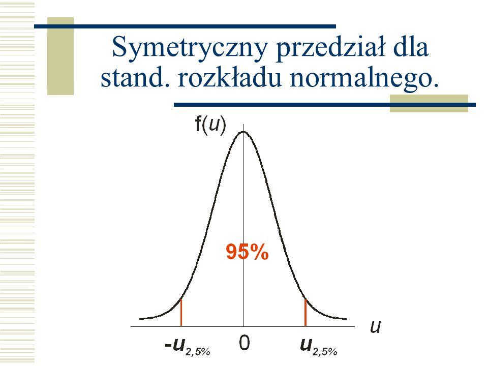 Symetryczny przedział dla stand. rozkładu normalnego.