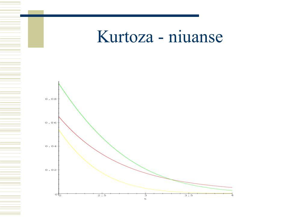 Kurtoza - niuanse